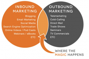How to successfully combine inbound and outbound marketing