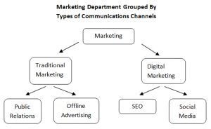 types of communication system in an organisation