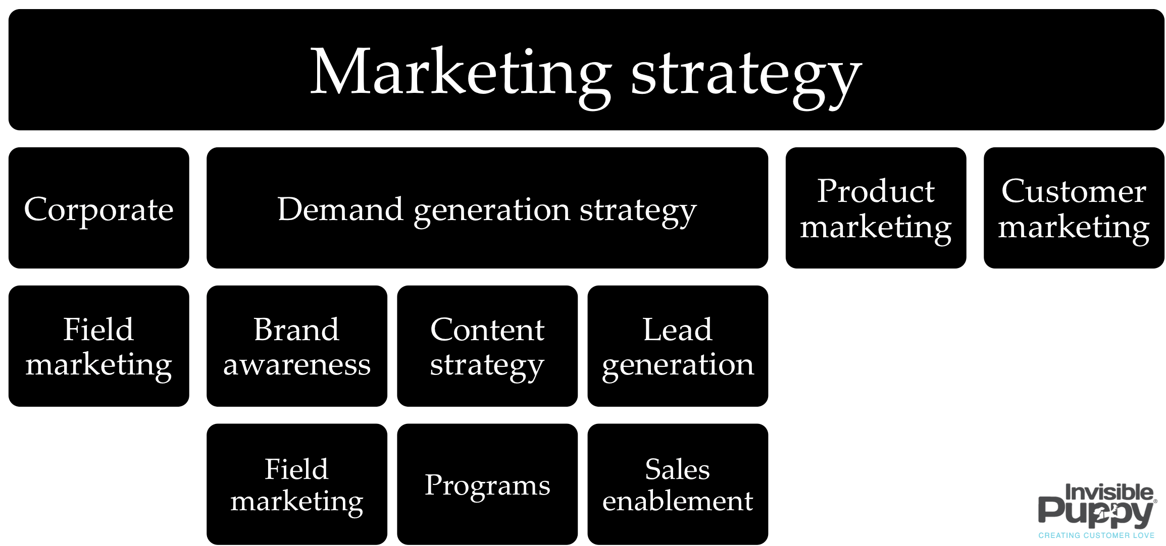 The cmos guide to digital marketing organization structures b2b the cmos guide to digital marketing organization structures b2b marketing experiences thecheapjerseys